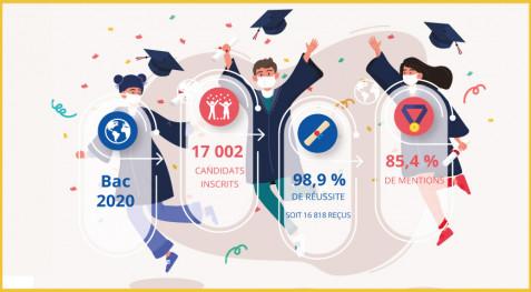 Baccalauréat 2020 : près de 99 % des candidats issus les lycées français du monde ont obtenu le précieux sésame