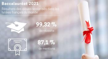 Baccalauréat 2021 : plus de 99 % de réussite des candidats issus du réseau d'enseignement français à l'étranger