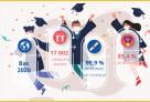 Baccalauréat 2020 : près de 99% des candidats issus les lycées français du monde ont obtenu le précieux sésame