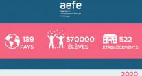 Le développement du réseau AEFE de 1990 à 2020